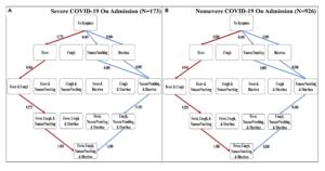 coronavirus symptoms progression